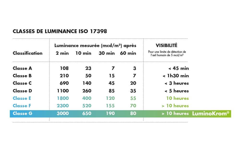 LuminoKrom, Classes de Luminance – OliKrom©